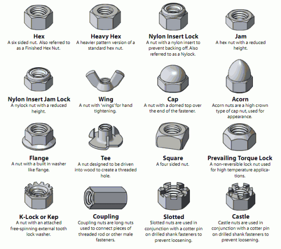 Types Of Bolts