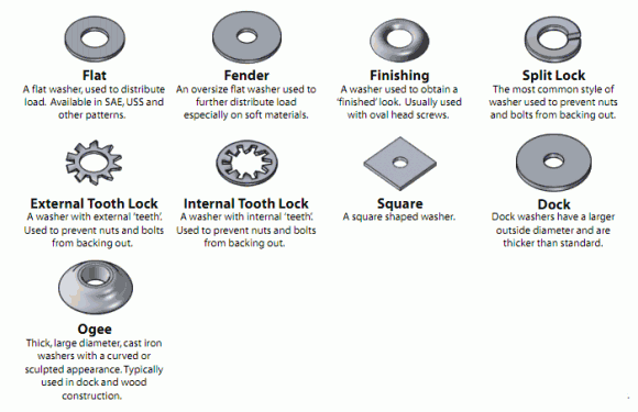 Various washer types that are used with screws, nuts and bolts when building and constructing.